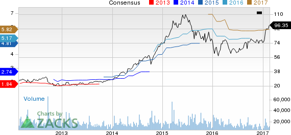 Skyworks (SWKS) Up 22.8% Since Earnings Report: Can It Continue?