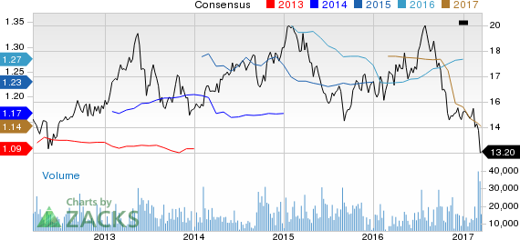 DDR Corp (DDR) Down 13.8% Since Earnings Report: Can It Rebound?