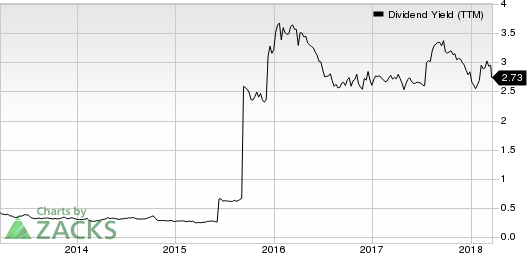 Stewart Information Services Corporation Dividend Yield (TTM)