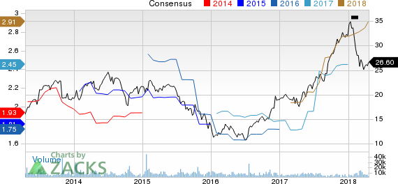 New Strong Buy Stocks for April 19th: Dana Inc (DAN)