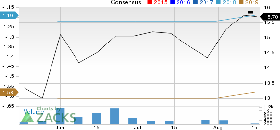 UNITY Biotechnology, Inc. Price and Consensus