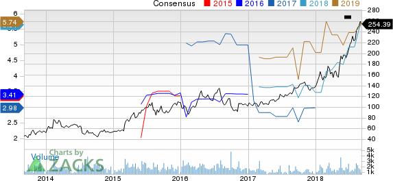 Ligand Pharmaceuticals Incorporated Price and Consensus