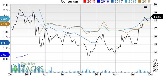 CONSOL Coal Resources LP Price and Consensus
