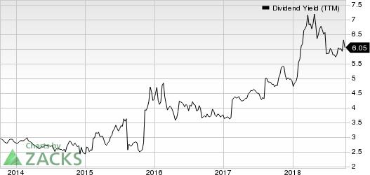 Enbridge Inc Dividend Yield (TTM)
