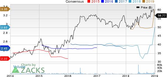 Evergy Inc. Price and Consensus