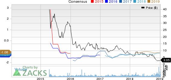 Aduro Biotech, Inc. Price and Consensus