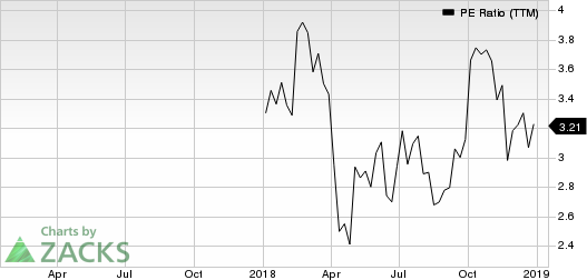 Warrior Met Coal Inc. PE Ratio (TTM)