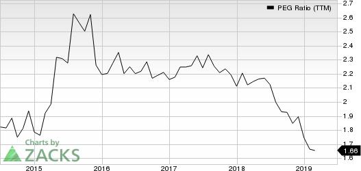 Amdocs Limited PEG Ratio (TTM)