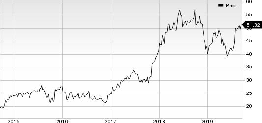 Globus Medical, Inc. Price