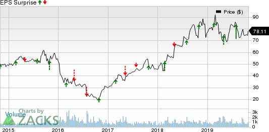 Integer Holdings Corporation Price and EPS Surprise