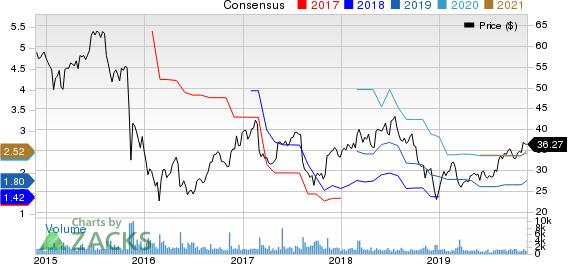PRA Group, Inc. Price and Consensus