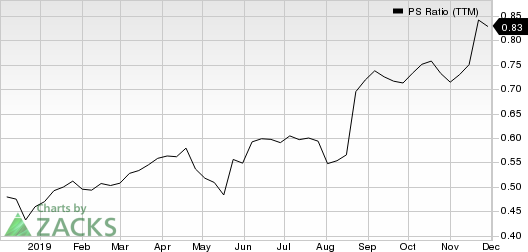 Target Corporation PS Ratio (TTM)