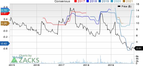 Zovio Inc Price and Consensus