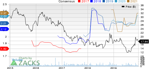 Sally Beauty Holdings, Inc. Price and Consensus