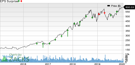 Intuitive Surgical, Inc. Price and EPS Surprise