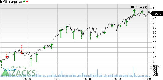 T-Mobile US, Inc. Price and EPS Surprise