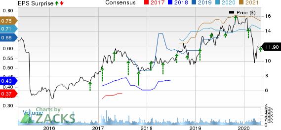 Viavi Solutions Inc Price, Consensus and EPS Surprise