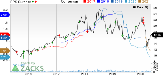 Vishay Intertechnology Inc Price, Consensus and EPS Surprise