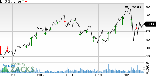 Itron, Inc. Price and EPS Surprise