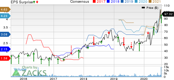 Emergent Biosolutions Inc. Price, Consensus and EPS Surprise