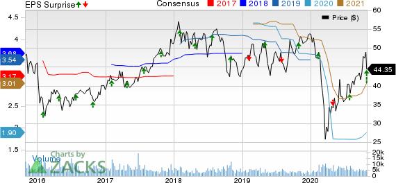Sensata Technologies Holding N.V. Price, Consensus and EPS Surprise