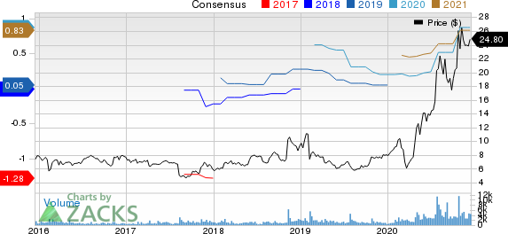 Calix, Inc Price and Consensus