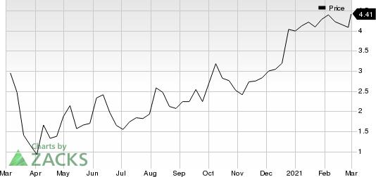 Elevate Credit, Inc. Price