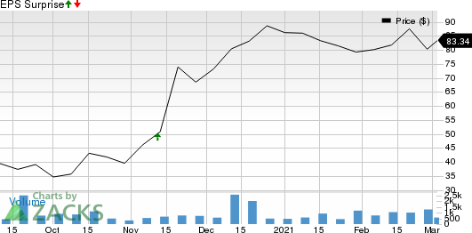 ALX Oncology Holdings Inc. Price and EPS Surprise