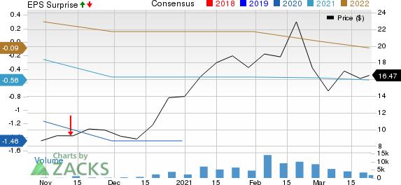 CuriosityStream Inc. Price, Consensus and EPS Surprise