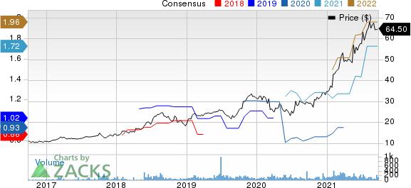 Transcat, Inc. Price and Consensus