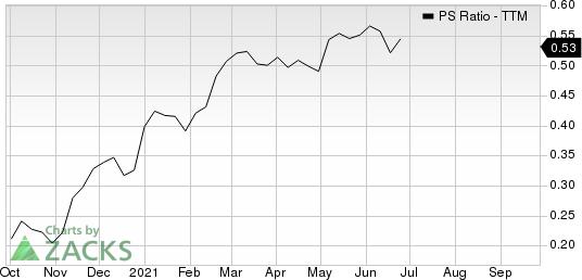 Repsol SA PS Ratio (TTM)