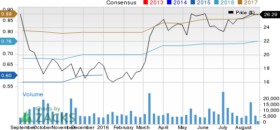 Why Blue Buffalo Pet Products (BUFF) Could Be an Impressive Growth Stock