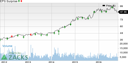 What's in Store for Dr Pepper Snapple (DPS) in Q3 Earnings?