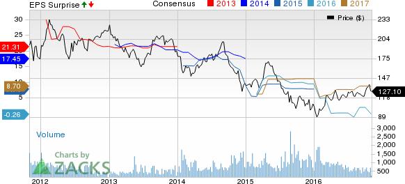 CNOOC's (CEO) Q3 Revenues Decline Y/Y on Lower Oil Price