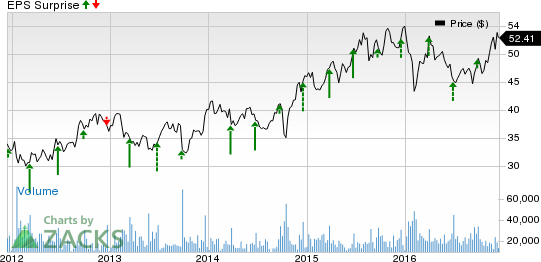 Is Carnival Corp (CCL) Likely to Disappoint in Q4 Earnings?