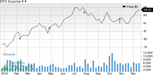 Will DTE Energy (DTE) Crush Estimates at Its Next Earnings Report?
