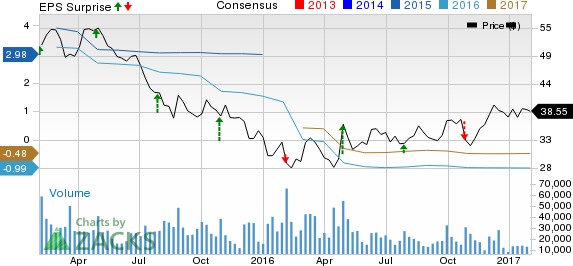 National Oilwell Varco (NOV): What???s Up in Q4 Earnings?