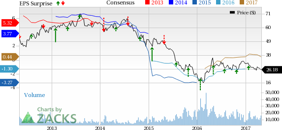 Murphy Oil (MUR) Q1 Earnings: Disappointment in the Cards?