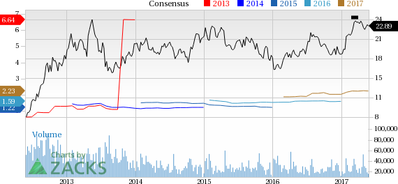 Why Is PulteGroup (PHM) Up 1.7% Since the Last Earnings Report?