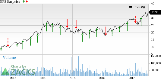 Will MGM Resorts (MGM) Disappoint This Earnings Season?