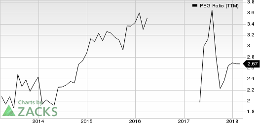 PetMed Express, Inc. PEG Ratio (TTM)