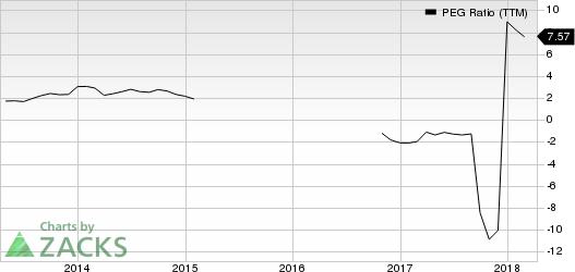 DMC Global Inc. PEG Ratio (TTM)