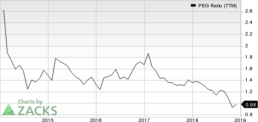 Masco Corporation PEG Ratio (TTM)