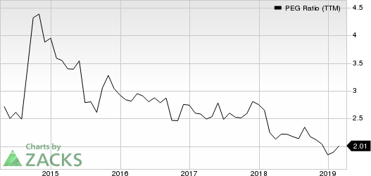 Sysco Corporation PEG Ratio (TTM)