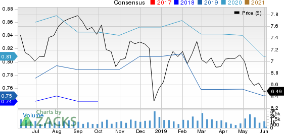 PennantPark Investment Corporation Price and Consensus