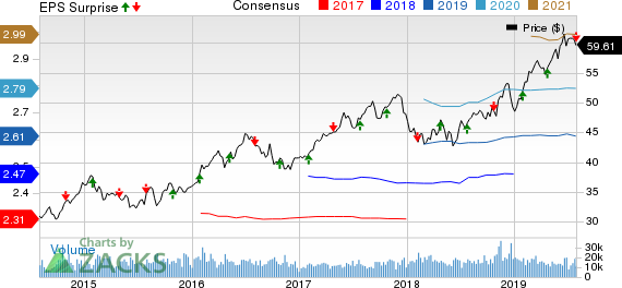 Xcel Energy Inc. Price, Consensus and EPS Surprise