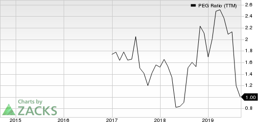 Skechers U.S.A., Inc. PEG Ratio (TTM)
