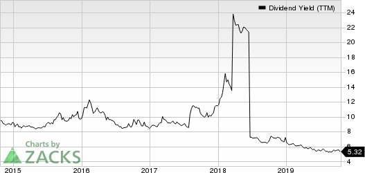 Bluerock Residential Growth REIT, Inc. Dividend Yield (TTM)