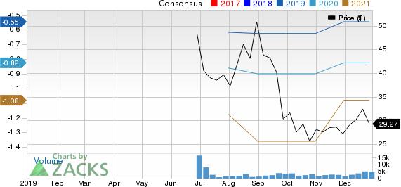 Adaptive Biotechnologies Corporation Price and Consensus