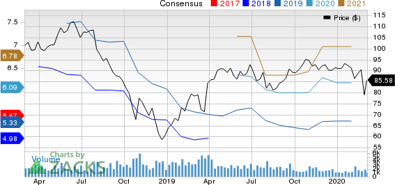 Eagle Materials Inc Price and Consensus